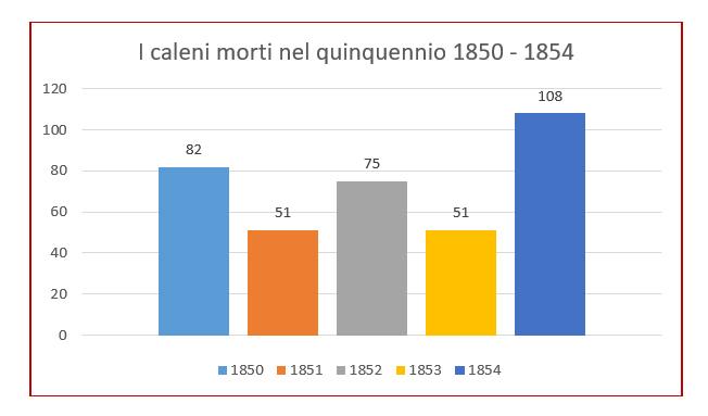 Morti_Calvi_1854